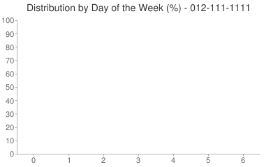 Distribution By Day 012-111-1111